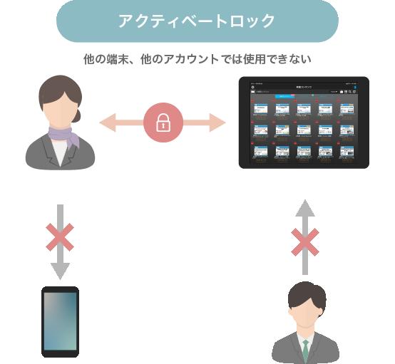 スマートカタログの特徴4-アクティベートロック機能で端末側のセキュリティも安心-